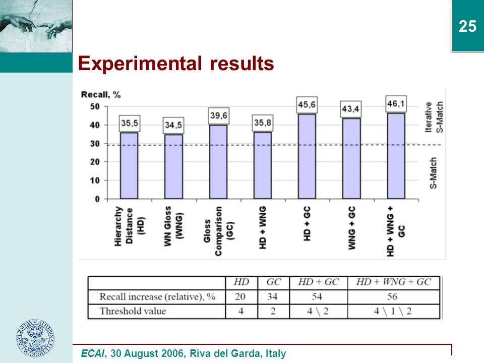 ECAI, 30 August 2006, Riva del Garda, Italy 25 Experimental results