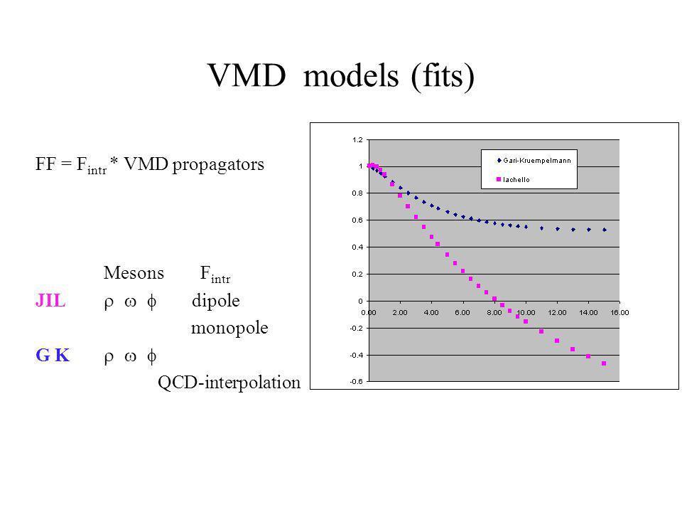 VMD models (fits) FF = F intr * VMD propagators Mesons F intr JIL dipole monopole G K QCD-interpolation
