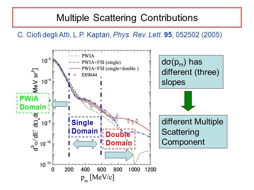 Multiple Scattering Contributions C. Ciofi degli Atti, L.P. Kaptari, Phys. Rev. Lett. 95, 052502 (2005) PWIA Domain Double Domain Single Domain dσ(p m