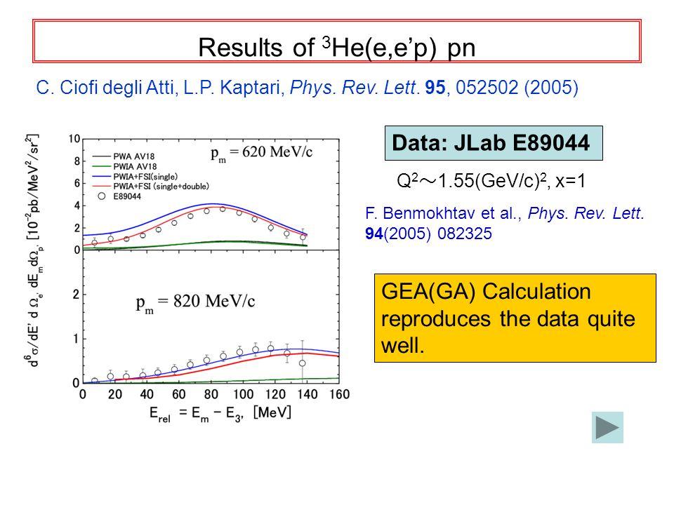 Results of 3 He(e,ep) pn C. Ciofi degli Atti, L.P. Kaptari, Phys. Rev. Lett. 95, 052502 (2005) Q 2 1.55(GeV/c) 2, x=1 Data: JLab E89044 F. Benmokhtav
