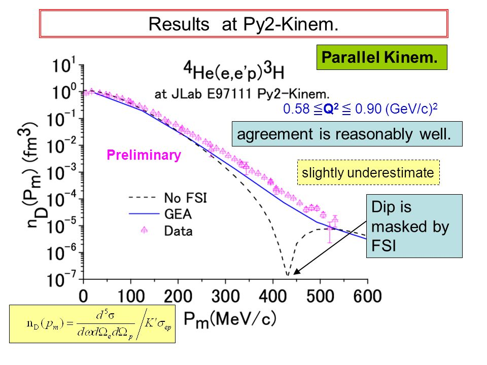 Results at Py2-Kinem.slightly underestimate agreement is reasonably well.