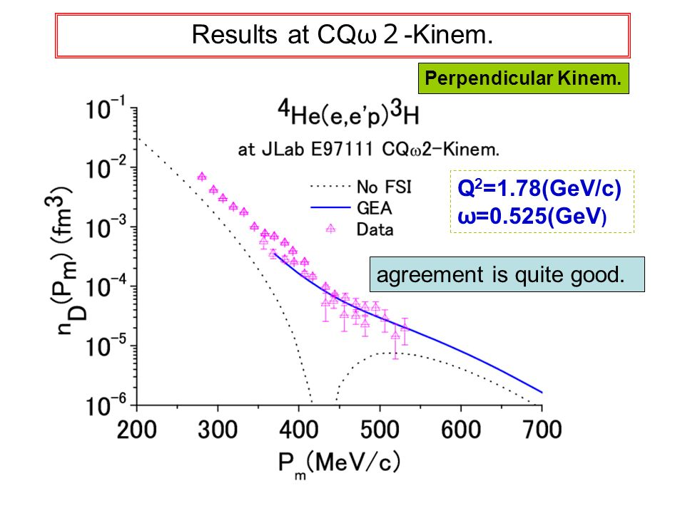 Results at CQω -Kinem. agreement is quite good. Perpendicular Kinem. Q 2 =1.78(GeV/c) ω=0.525(GeV )