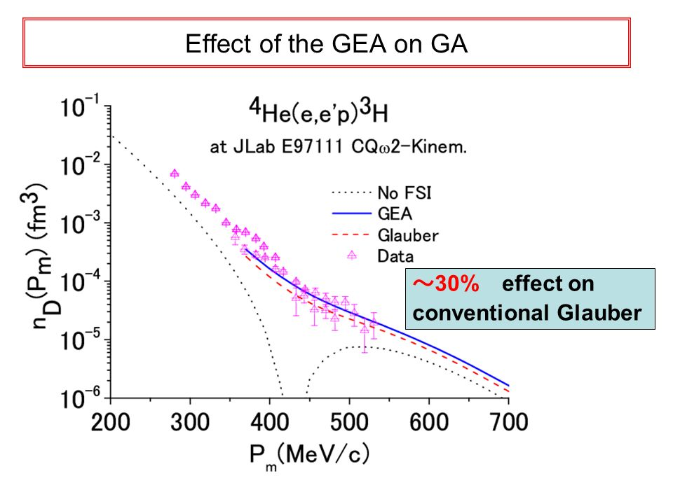 Effect of the GEA on GA 30% effect on conventional Glauber