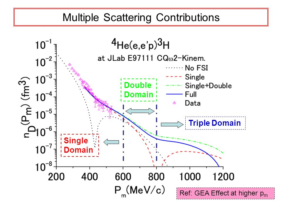 Multiple Scattering Contributions Single Domain Double Domain Triple Domain Ref: GEA Effect at higher p m