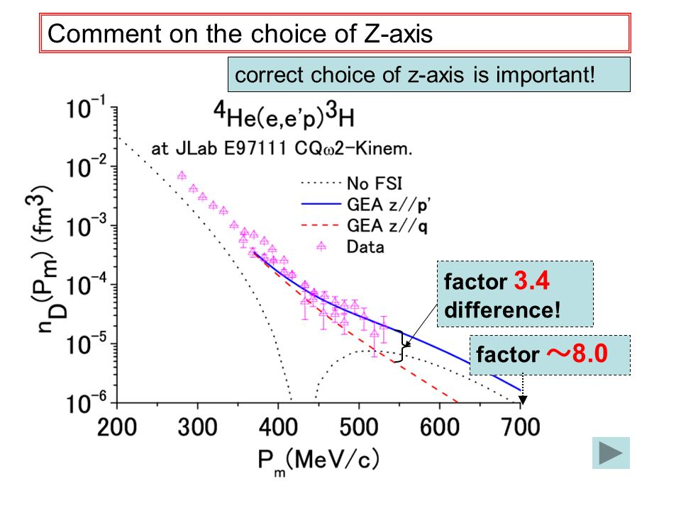factor 3.4 difference.Comment on the choice of Z-axis correct choice of z-axis is important.
