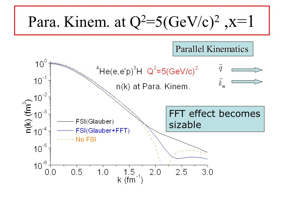 FFT effect becomes sizable Para. Kinem. at Q 2 =5(GeV/c) 2,x=1 Parallel Kinematics