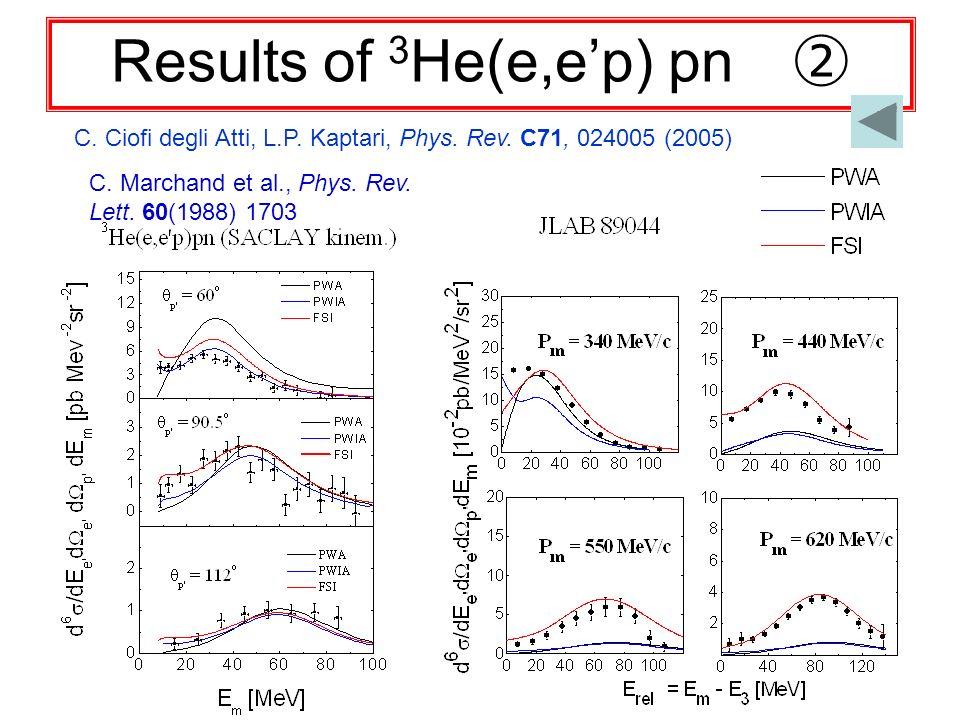 Results of 3 He(e,ep) pn C. Ciofi degli Atti, L.P. Kaptari, Phys. Rev. C71, 024005 (2005) C. Marchand et al., Phys. Rev. Lett. 60(1988) 1703