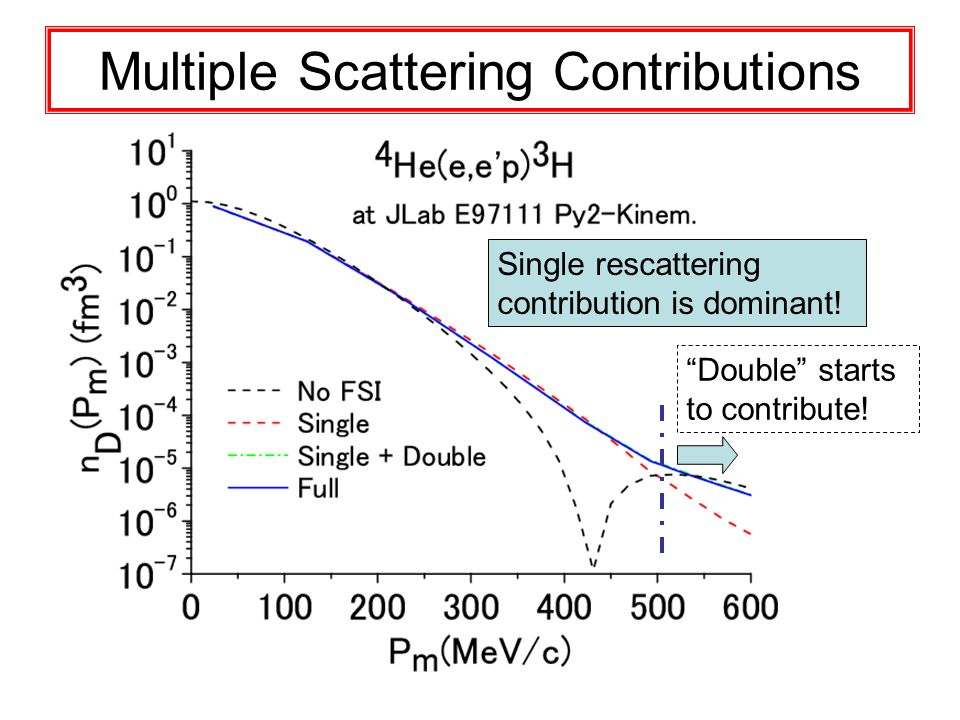 Multiple Scattering Contributions Single rescattering contribution is dominant! Double starts to contribute!