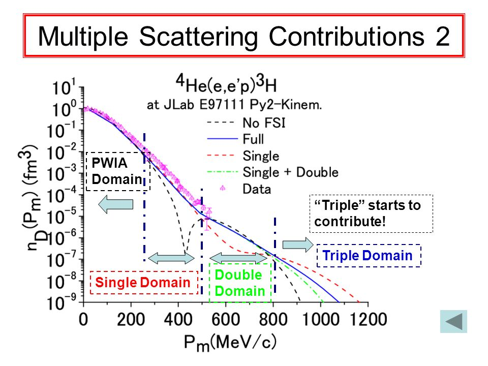 Multiple Scattering Contributions 2 Triple starts to contribute.