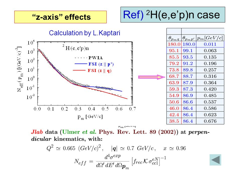 z-axis effects Ref) 2 H(e,ep)n case Calculation by L.Kaptari