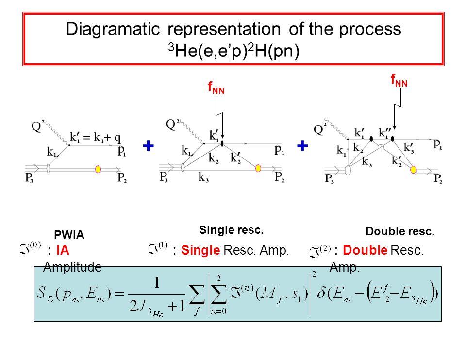 Diagramatic representation of the process 3 He(e,ep) 2 H(pn) f NN Double resc. Single resc. f NN PWIA ++ Single Resc. Amp. Double Resc. Amp. IA Amplit