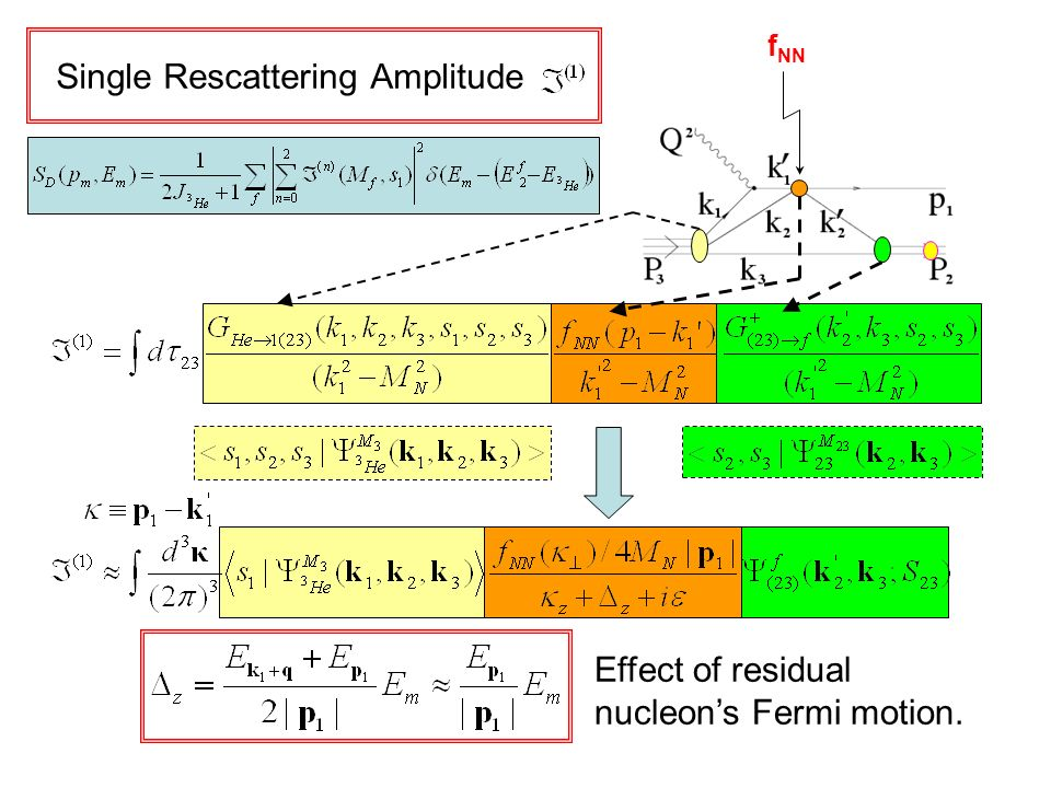 Single Rescattering Amplitude sd f NN Effect of residual nucleons Fermi motion.