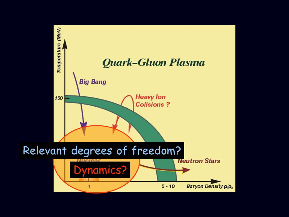 Theory Effective Relevant degrees of freedom? Dynamics?