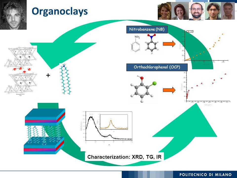Organoclays Characterization: XRD, TG, IR + Orthochlorophenol (OCP) Nitrobenzene (NB)