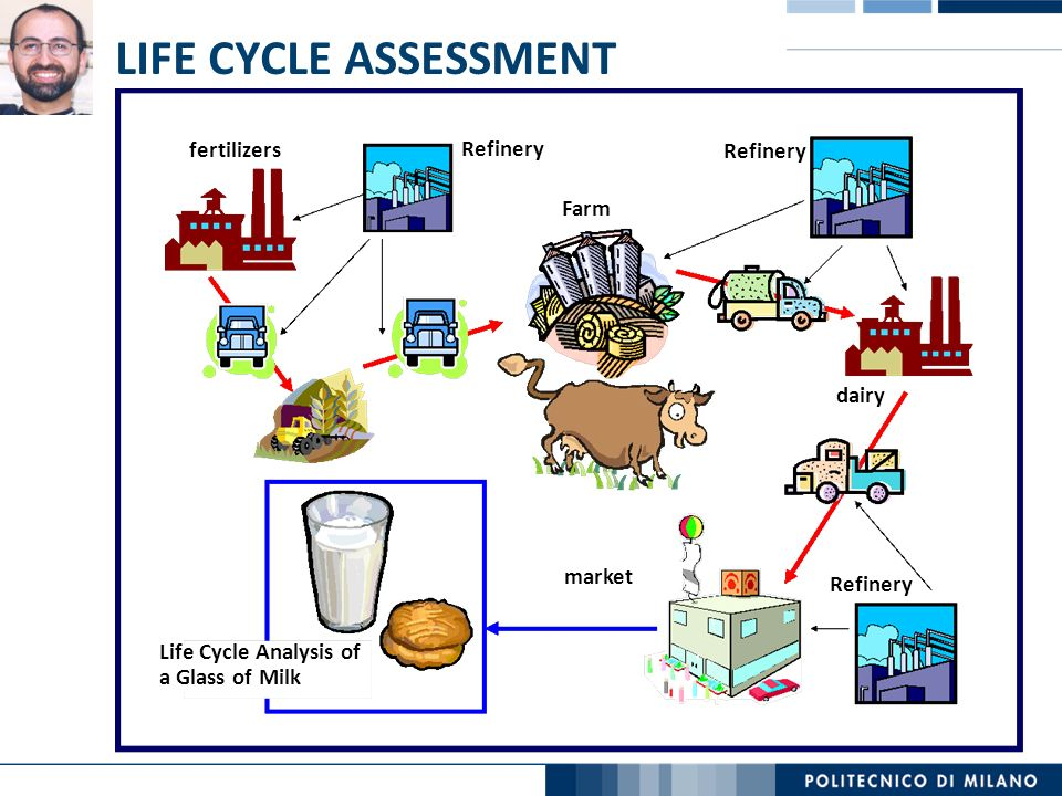 LIFE CYCLE ASSESSMENT fertilizers Refinery Farm dairy Life Cycle Analysis of a Glass of Milk market Refinery