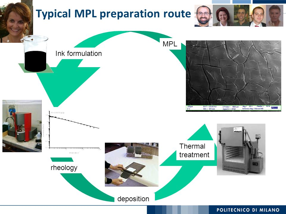 Typical MPL preparation route Ink formulation rheology deposition Thermal treatment MPL