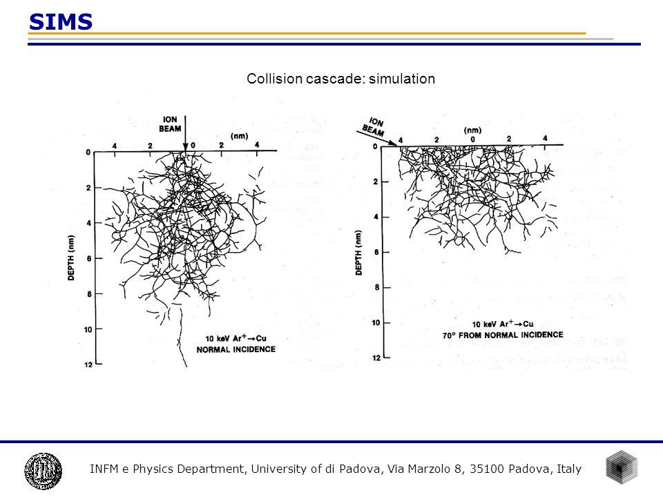 INFM e Physics Department, University of di Padova, Via Marzolo 8, 35100 Padova, Italy SIMS Collision cascade: simulation
