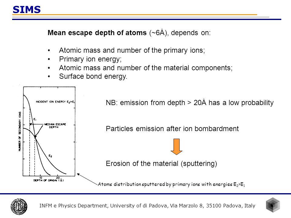 INFM e Physics Department, University of di Padova, Via Marzolo 8, 35100 Padova, Italy SIMS Mean escape depth of atoms (~6Å), depends on: Atomic mass