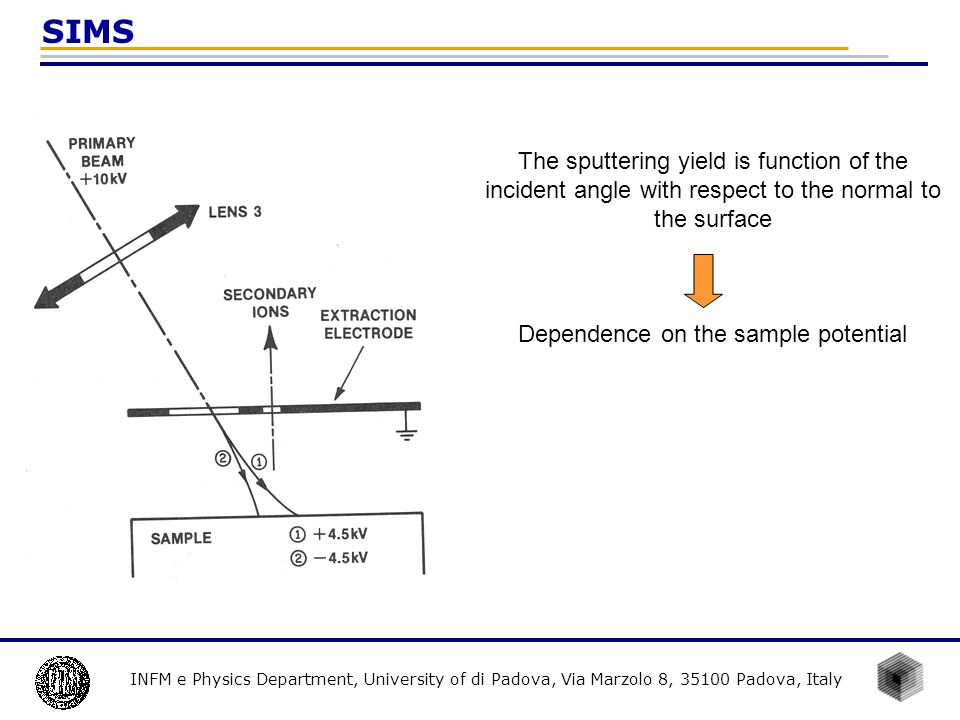 INFM e Physics Department, University of di Padova, Via Marzolo 8, 35100 Padova, Italy SIMS The sputtering yield depends on the electronic and chemical properties of the surface The binding energy at the surface determines the efficiency in the particle emission The surface reactivity to the incident specie and to the molecule adsorbance influences the sputtering yield The exploitation of reactive elements (O +, Cs + ) enhances the emission of given secondary ion (+/- respectively) Atomic number of the material