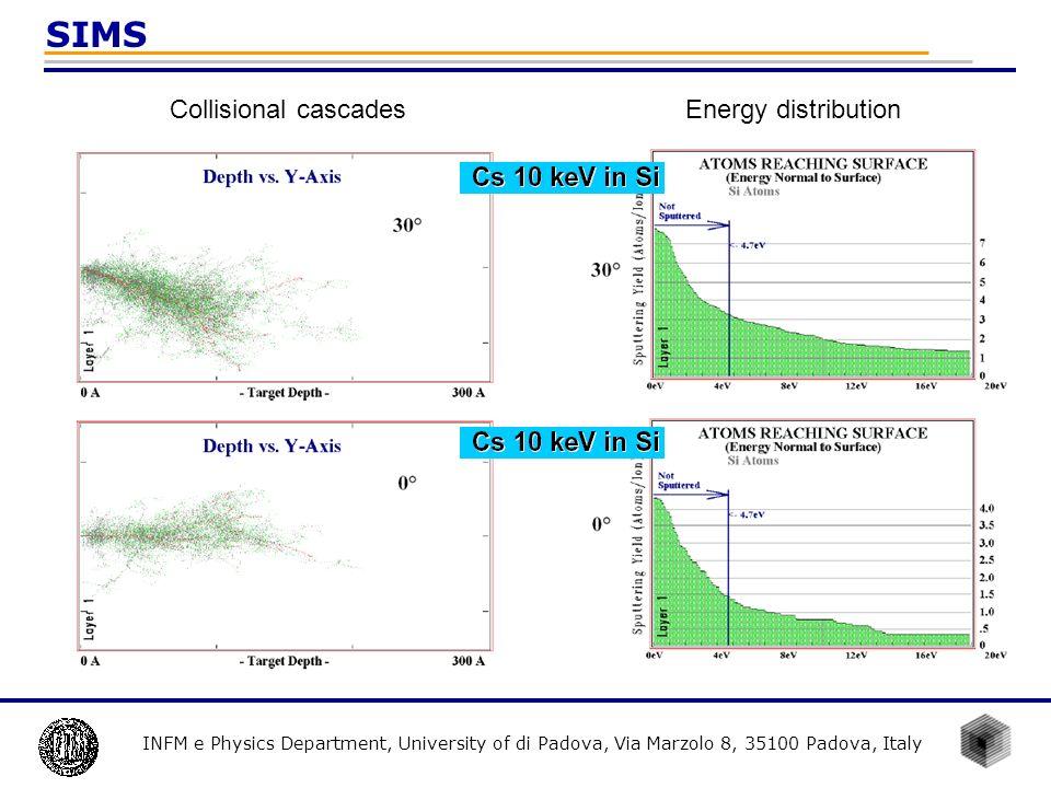INFM e Physics Department, University of di Padova, Via Marzolo 8, 35100 Padova, Italy SIMS Collisional cascadesEnergy distribution