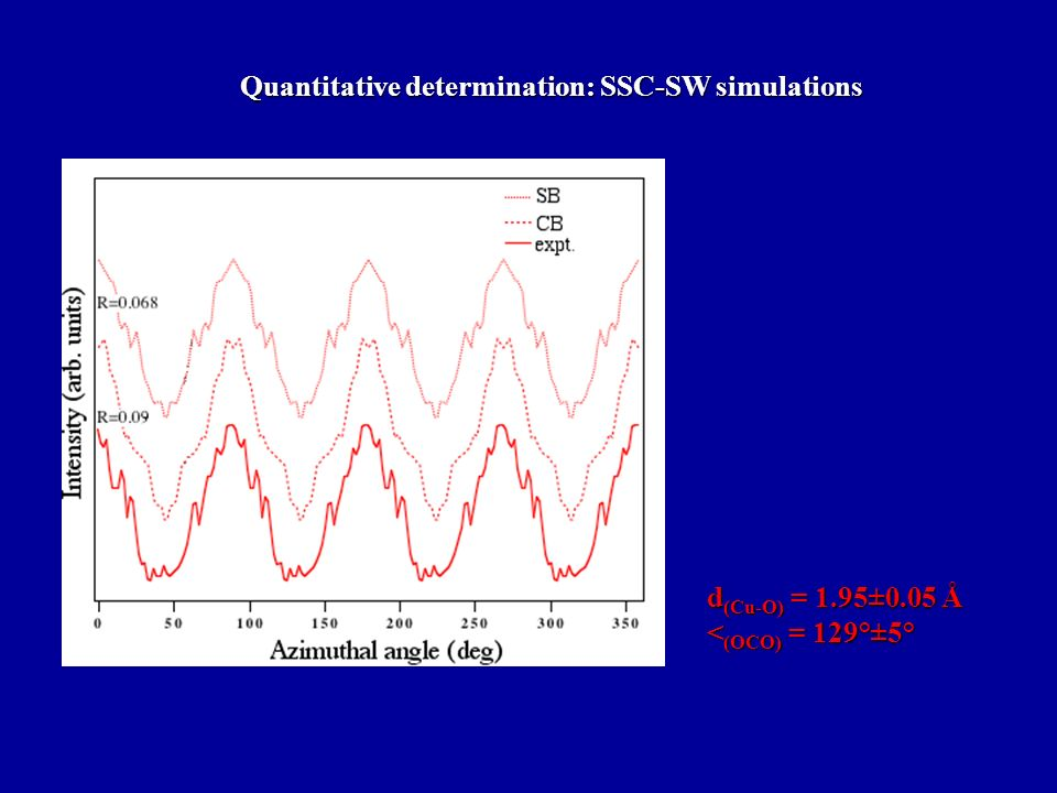 Quantitative determination: SSC-SW simulations d (Cu-O) = 1.95±0.05 Å < (OCO) = 129°±5°