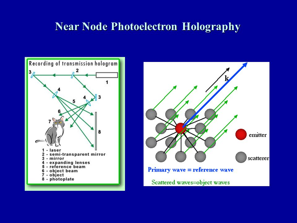 Near Node Photoelectron Holography
