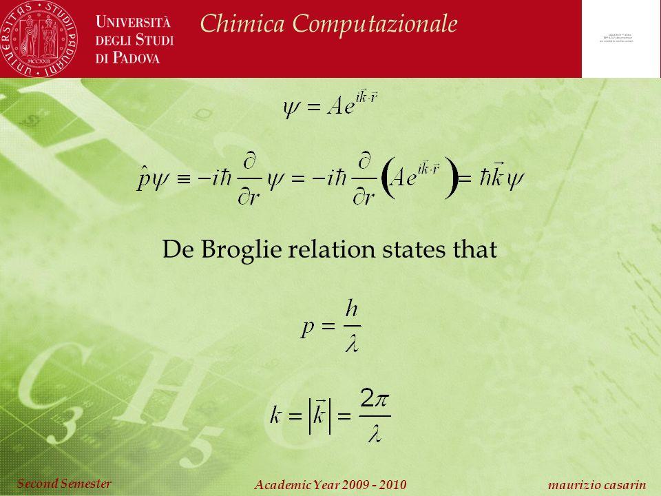 Chimica Computazionale Academic Year 2009 - 2010 maurizio casarin Second Semester De Broglie relation states that