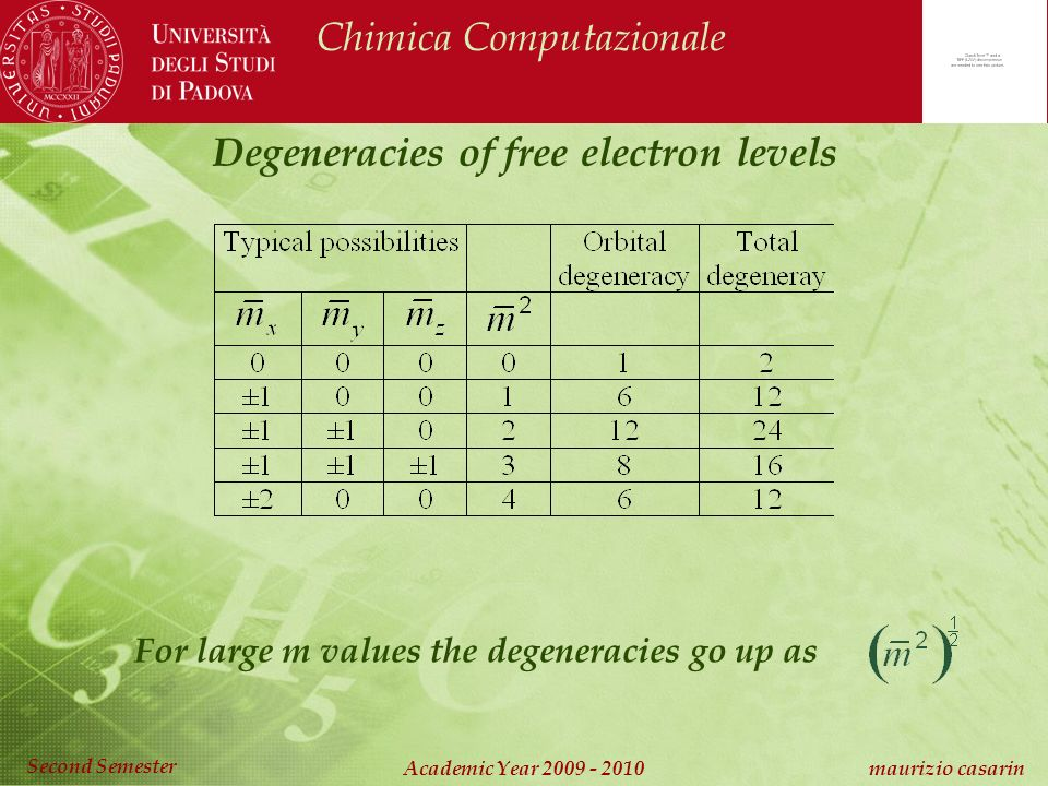 Chimica Computazionale Academic Year maurizio casarin Second Semester Degeneracies of free electron levels For large m values the degeneracies go up as