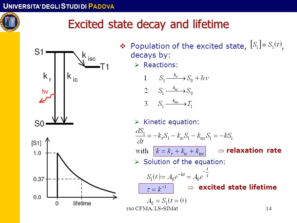U NIVERSITA DEGLI S TUDI DI P ADOVA Corso CFMA. LS-SIMat14 Excited state decay and lifetime Population of the excited state,, decays by: Reactions: Ki