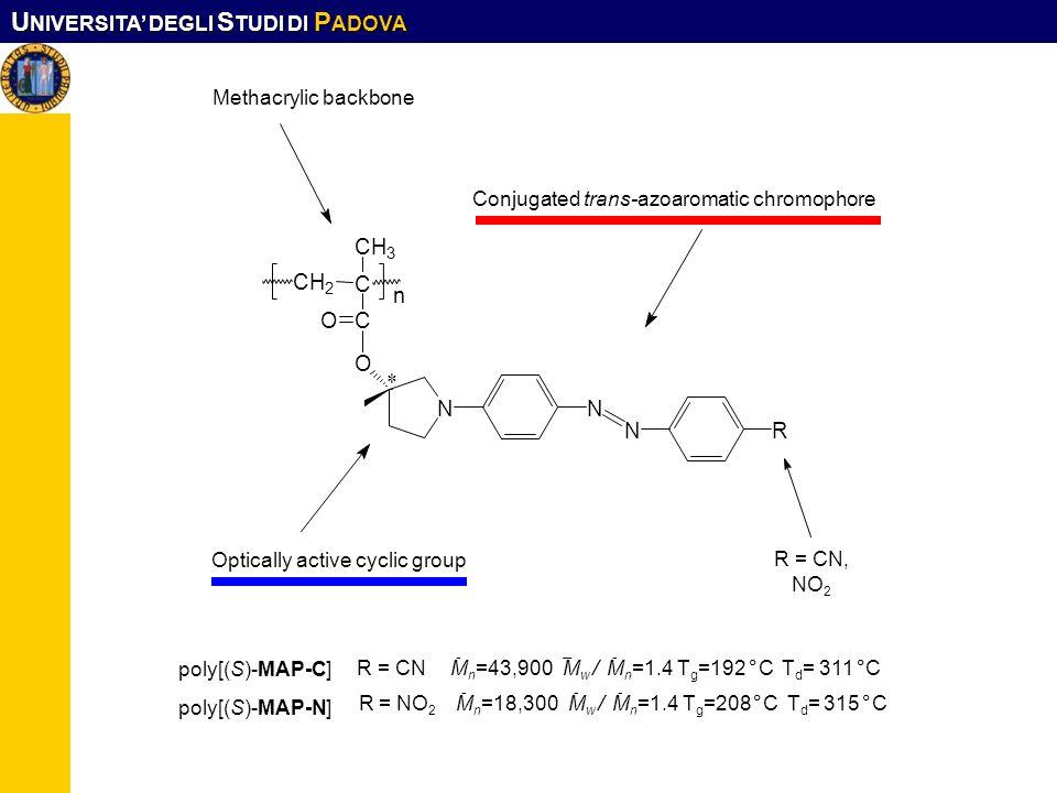 U NIVERSITA DEGLI S TUDI DI P ADOVA n * N NR N O CH 3 CH 2 C CO Methacrylic backbone Optically active cyclic group Conjugated trans-azoaromatic chromo