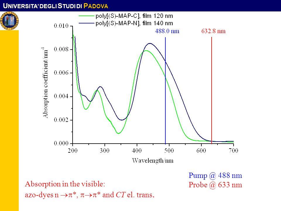 U NIVERSITA DEGLI S TUDI DI P ADOVA Absorption in the visible: azo-dyes n *, * and CT el. trans. Pump @ 488 nm Probe @ 633 nm