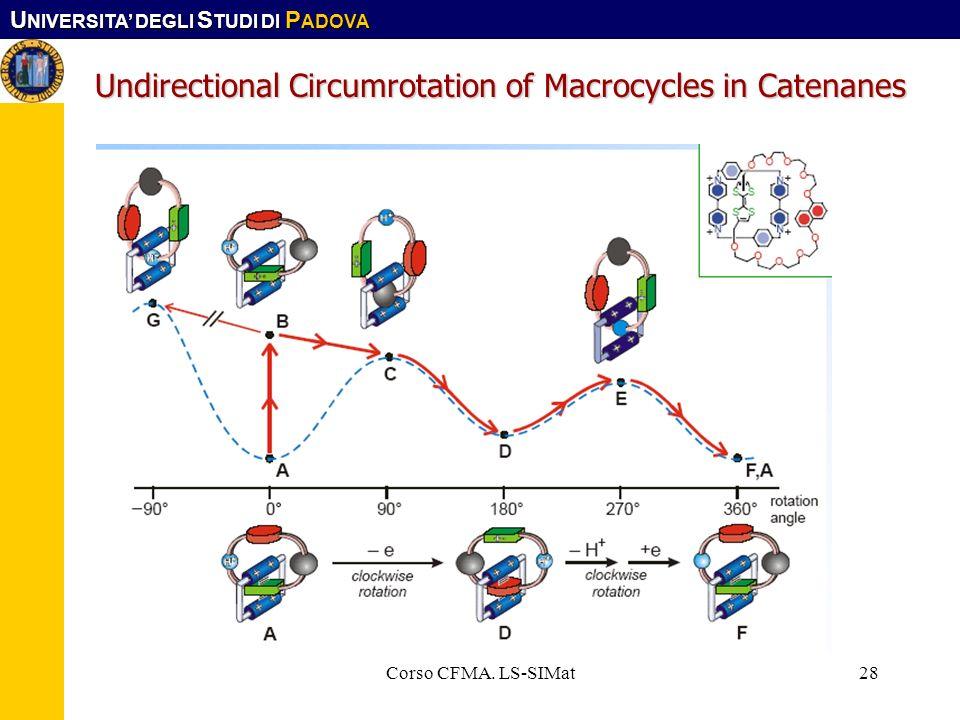 U NIVERSITA DEGLI S TUDI DI P ADOVA Corso CFMA. LS-SIMat28 Undirectional Circumrotation of Macrocycles in Catenanes