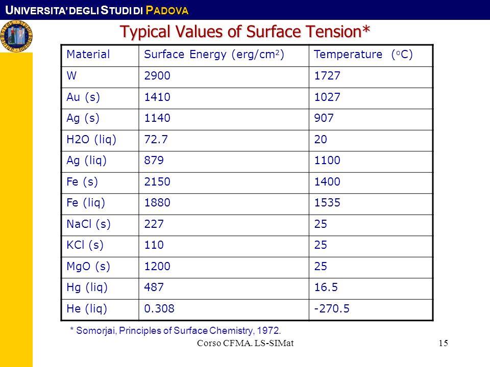 U NIVERSITA DEGLI S TUDI DI P ADOVA Corso CFMA. LS-SIMat15 Typical Values of Surface Tension* MaterialSurface Energy (erg/cm 2 )Temperature ( o C) W29