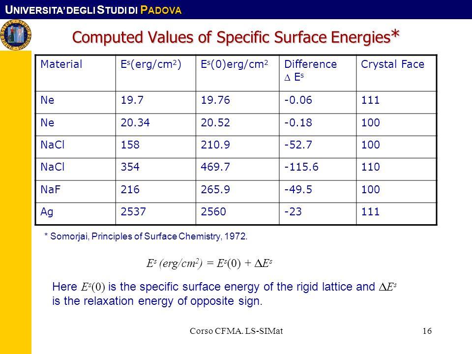 U NIVERSITA DEGLI S TUDI DI P ADOVA Corso CFMA. LS-SIMat16 Computed Values of Specific Surface Energies * MaterialE s (erg/cm 2 )E s (0)erg/cm 2 Diffe