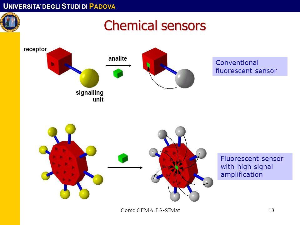 U NIVERSITA DEGLI S TUDI DI P ADOVA Corso CFMA. LS-SIMat13 Chemical sensors Conventional fluorescent sensor Fluorescent sensor with high signal amplif