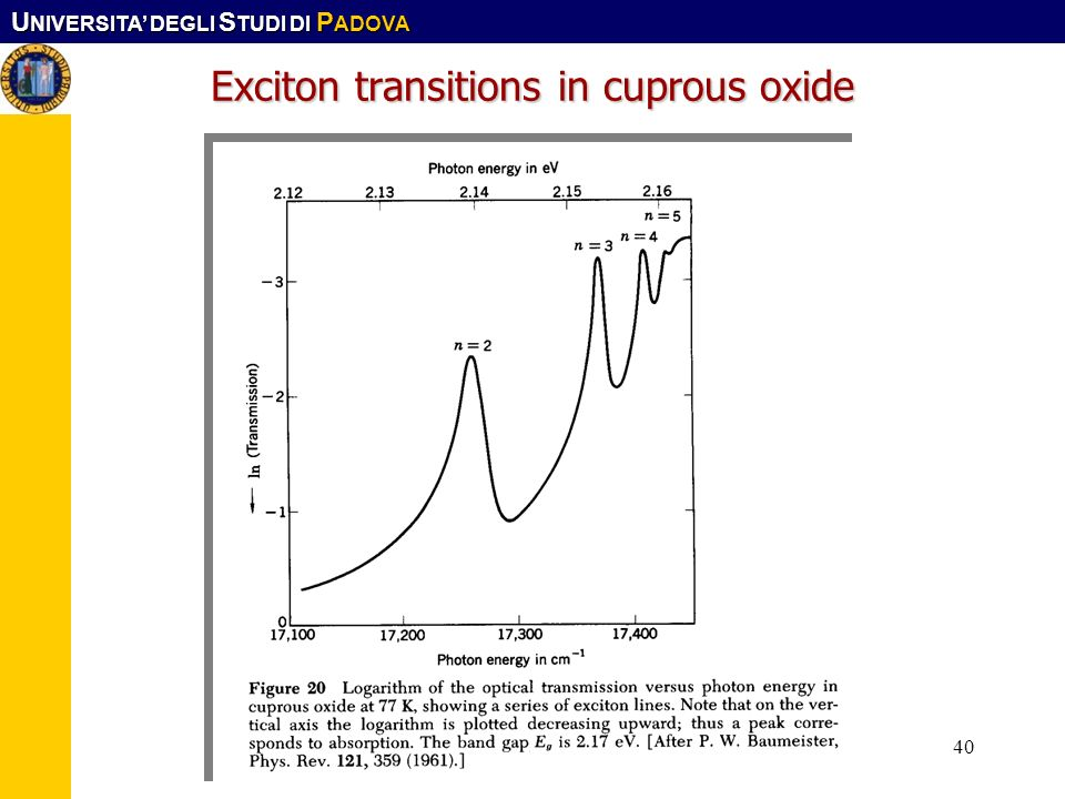 U NIVERSITA DEGLI S TUDI DI P ADOVA Corso CFMA. LS-SIMat40 Exciton transitions in cuprous oxide