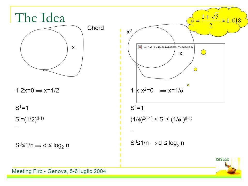 The Idea Meeting Firb - Genova, 5-6 luglio 2004 1-2x=0 x=1/21-x-x 2 =0 x=1/ x x2x2 S 1 =1 S i =(1/2) (i-1) … S d1/n d log 2 n S 1 =1 (1/ ) 2(i-1) S i (1/ ) (i-1) … S d1/n d log n Chord x