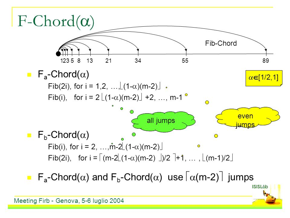 F-Chord( ) F a -Chord( ) Fib(2i), for i = 1,2, …, (1- )(m-2) Fib(i), for i = 2 (1- )(m-2) +2, …, m-1 F b -Chord( ) Fib(i), for i = 2, …,m-2 (1- )(m-2) Fib(2i), for i = (m-2 (1- )(m-2) )/2 +1, …, (m-1)/2 F a -Chord( ) and F b -Chord( ) use (m-2) jumps 2 5 13 34 89 Fib-Chord 1 3 8 21 55 even jumps all jumps even jumps [1/2,1] Meeting Firb - Genova, 5-6 luglio 2004