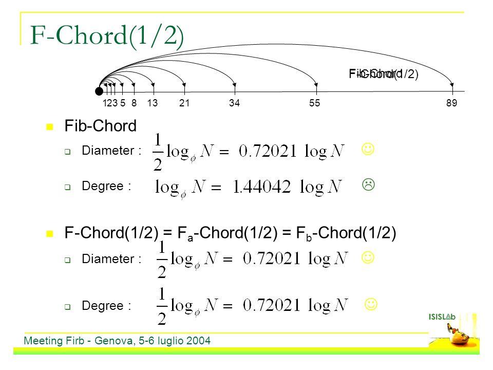 F-Chord(1/2) Fib-Chord Diameter : Degree : F-Chord(1/2) = F a -Chord(1/2) = F b -Chord(1/2) Diameter : Degree : 2 5 13 34 89 Fib-Chord 1 3 8 21 55 F-C