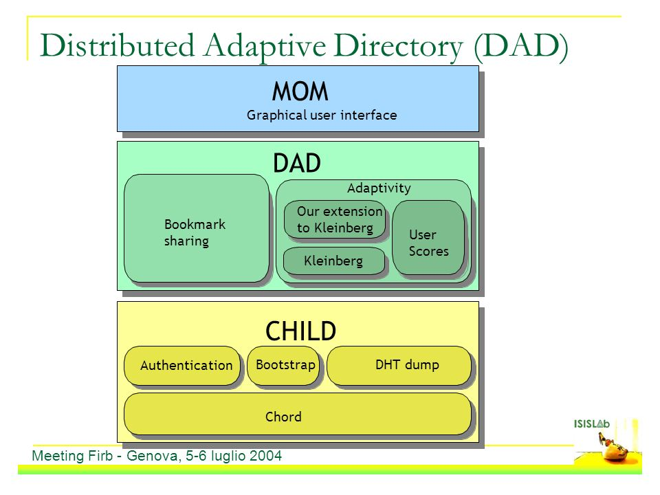 Distributed Adaptive Directory (DAD) Meeting Firb - Genova, 5-6 luglio 2004 DAD CHILD Adaptivity Bookmark sharing Chord Bootstrap Authentication Kleinberg User Scores DHT dump MOM Graphical user interface Our extension to Kleinberg