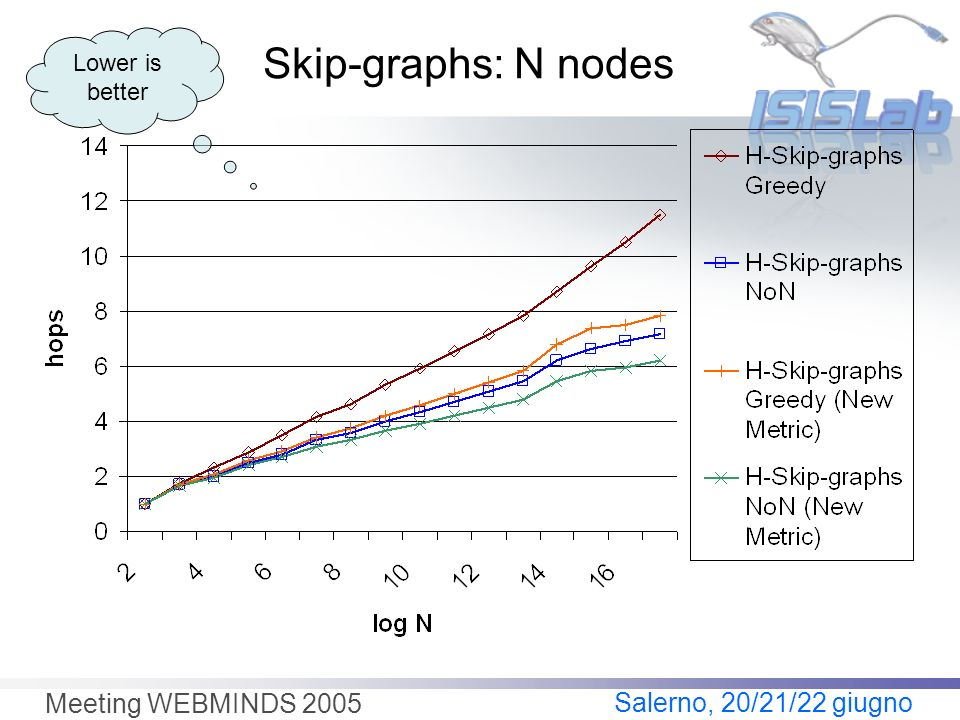 Salerno, 20/21/22 giugno Meeting WEBMINDS 2005 Skip-graphs: N nodes Lower is better