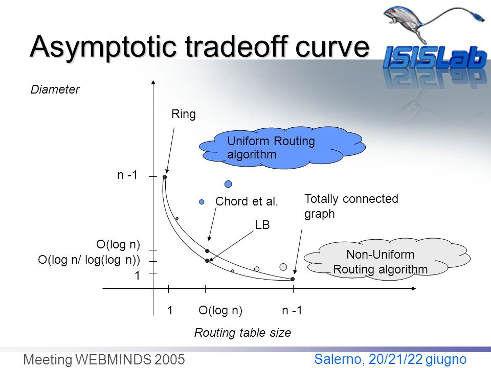Salerno, 20/21/22 giugno Meeting WEBMINDS 2005 Asymptotic tradeoff curve 1 1 n -1 O(log n) LB O(log n/ log(log n)) Diameter Routing table size Chord e