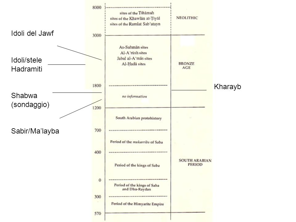 Idoli del Jawf Idoli/stele Hadramiti Shabwa (sondaggio) Sabir/Malayba Kharayb
