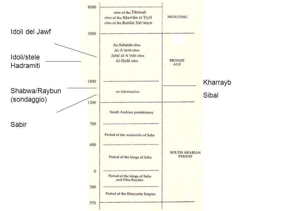 Idoli del Jawf Idoli/stele Hadramiti Shabwa/Raybun (sondaggio) Sabir Kharrayb Sibal