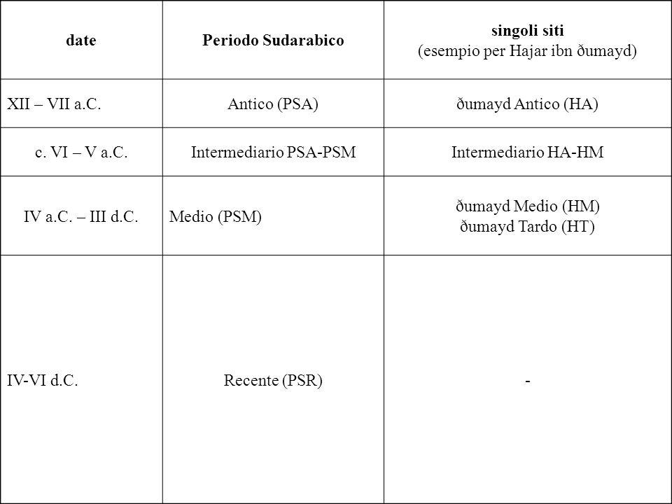 datePeriodo Sudarabico singoli siti (esempio per Hajar ibn ðumayd) XII – VII a.C.Antico (PSA)ðumayd Antico (HA) c. VI – V a.C.Intermediario PSA-PSMInt
