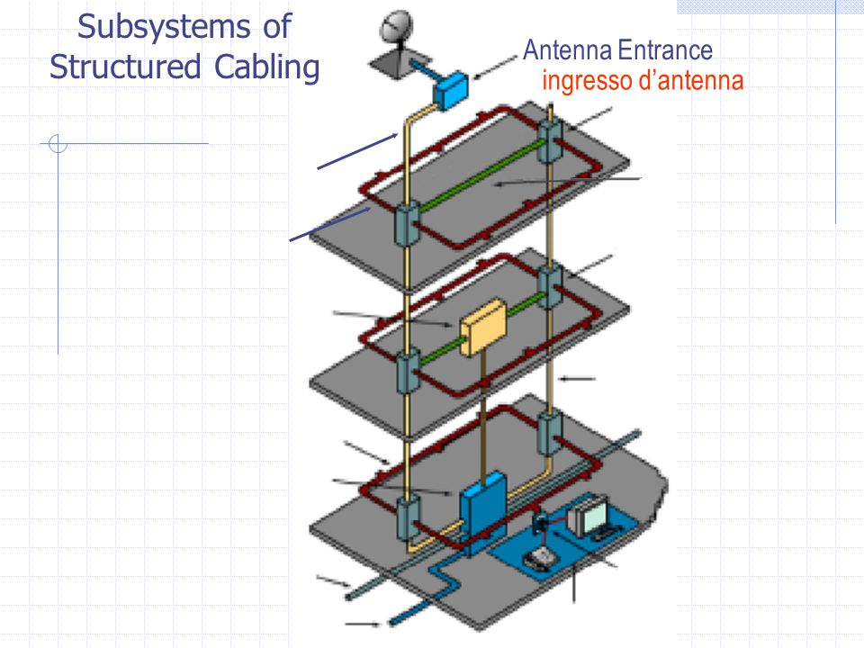 ingresso dantenna Antenna Entrance Subsystems of Structured Cabling
