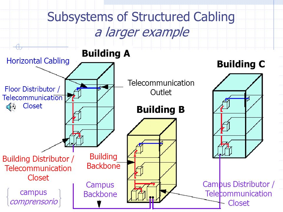 Building A Building B Building C Telecommunication Outlet Horizontal Cabling Floor Distributor / Telecommunication Closet Building Distributor / Telec