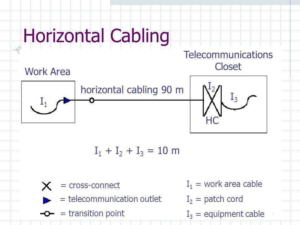 Horizontal Cabling Work Area Telecommunications Closet horizontal cabling 90 m I 1 + I 2 + I 3 = 10 m I1I1 I3I3 I2I2 I3I3 HC = cross-connect = telecom