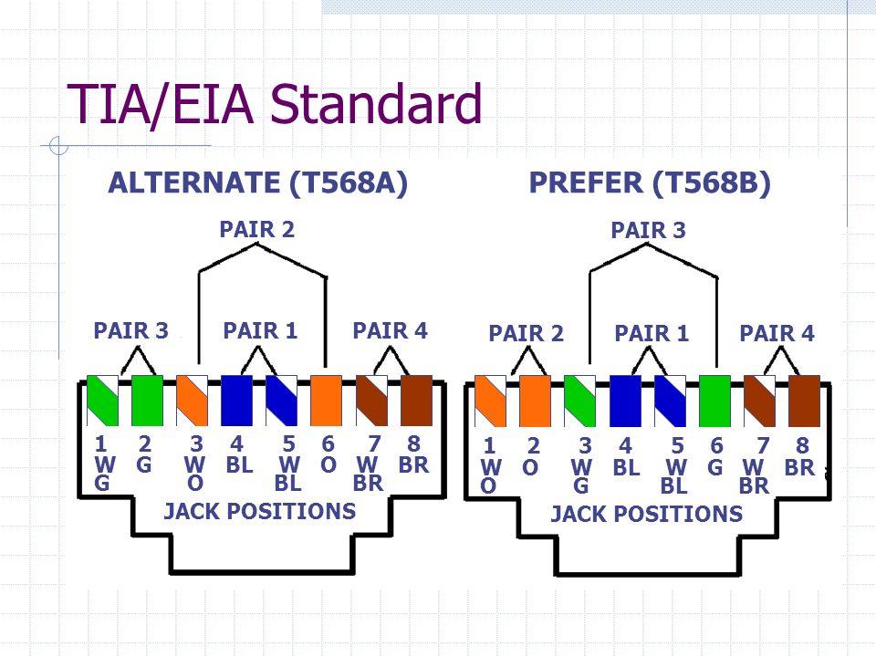 TIA/EIA Standard ALTERNATE (T568A)PREFER (T568B) PAIR 2 PAIR 1PAIR 4PAIR 3 PAIR 2PAIR 1PAIR 4 JACK POSITIONS 12 3 4 5 6 7 8 JACK POSITIONS W G W BL W
