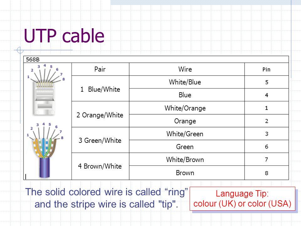UTP cable Pair 2 Orange/White 1 Blue/White 3 Green/White 4 Brown/White Wire White/Blue Blue White/Orange Orange White/Green Green White/Brown Brown Th